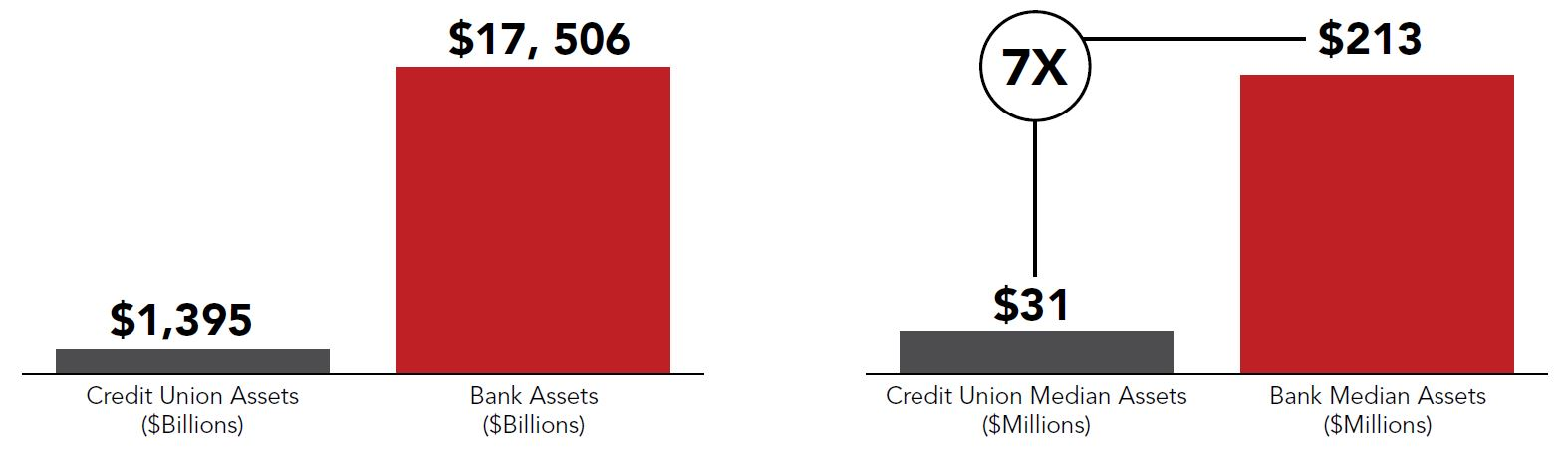 Market share compared: Banks and credit unions