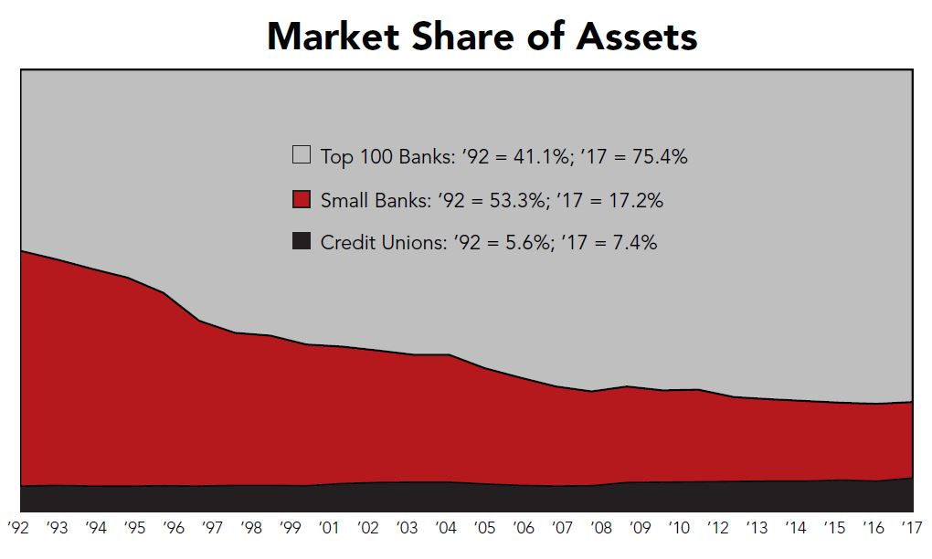 Market share compared - Banks and credit unions